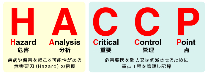 haccp_about