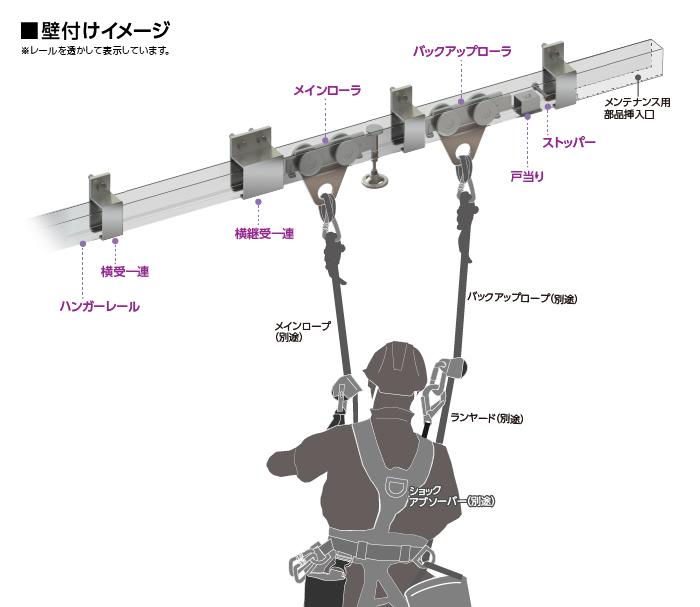 セフティーレールシステム イメージ図